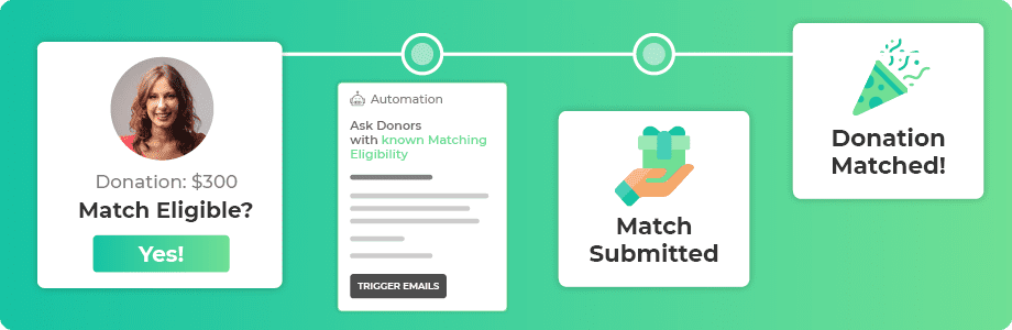 360MatchPro's Salesforce app for nonprofits helps identify matching gifts and guide them to completion.