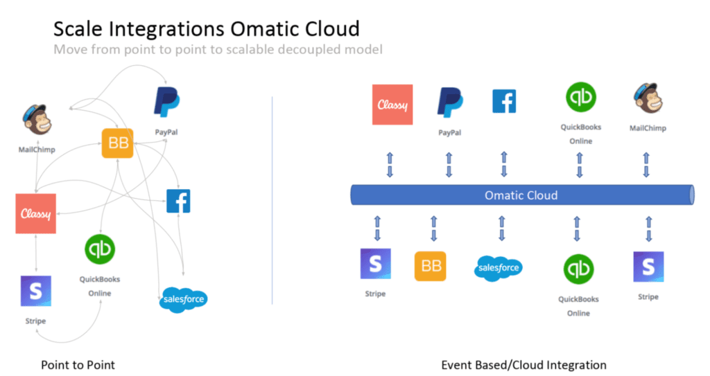 Omatic Cloud is the ultimate Salesforce integration for nonprofits. It connects all of your apps together.