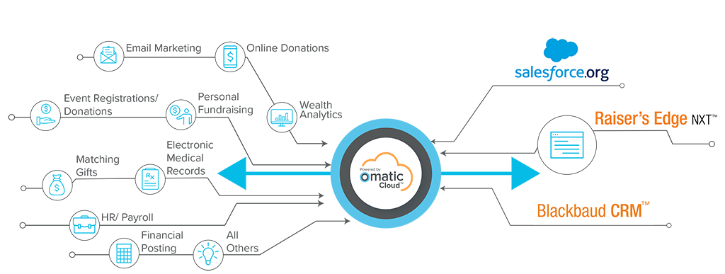 By Sector - Healthcare - Omatic Software Infographic