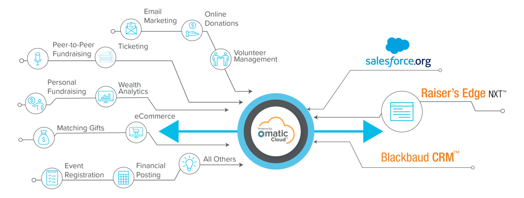 By Sector - Overview - Omatic Software Infographic